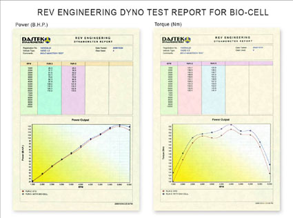 Bio Cell Test Report